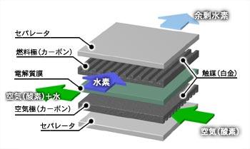 FCCJ 燃料電池実用化推進協議会
